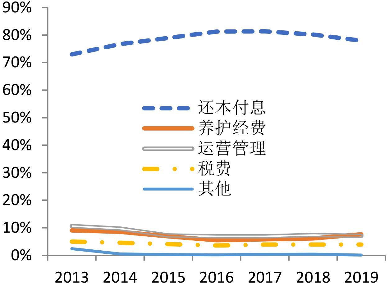 专项债补充新项目,沥青迎年度之战?(图1)